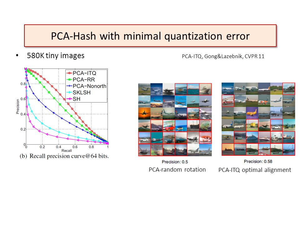 PCA-Hash with minimal quantization error 580K tiny images PCA-ITQ, Gong&Lazebnik, CVPR 11 PCA-random rotation PCA-ITQ optimal alignment