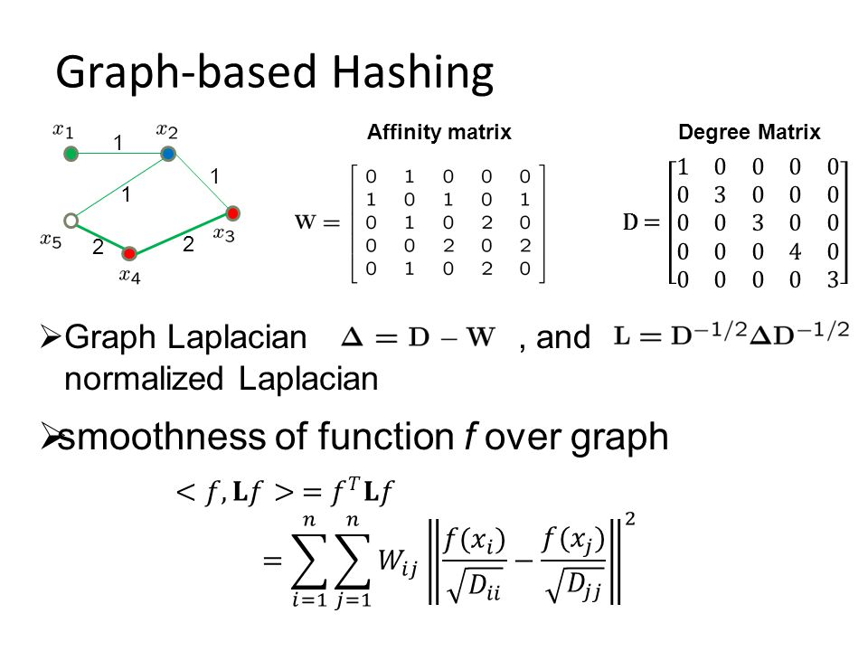 Graph-based Hashing 1 1 2 2 1 Affinity matrixDegree Matrix  Graph Laplacian, and normalized Laplacian  smoothness of function f over graph