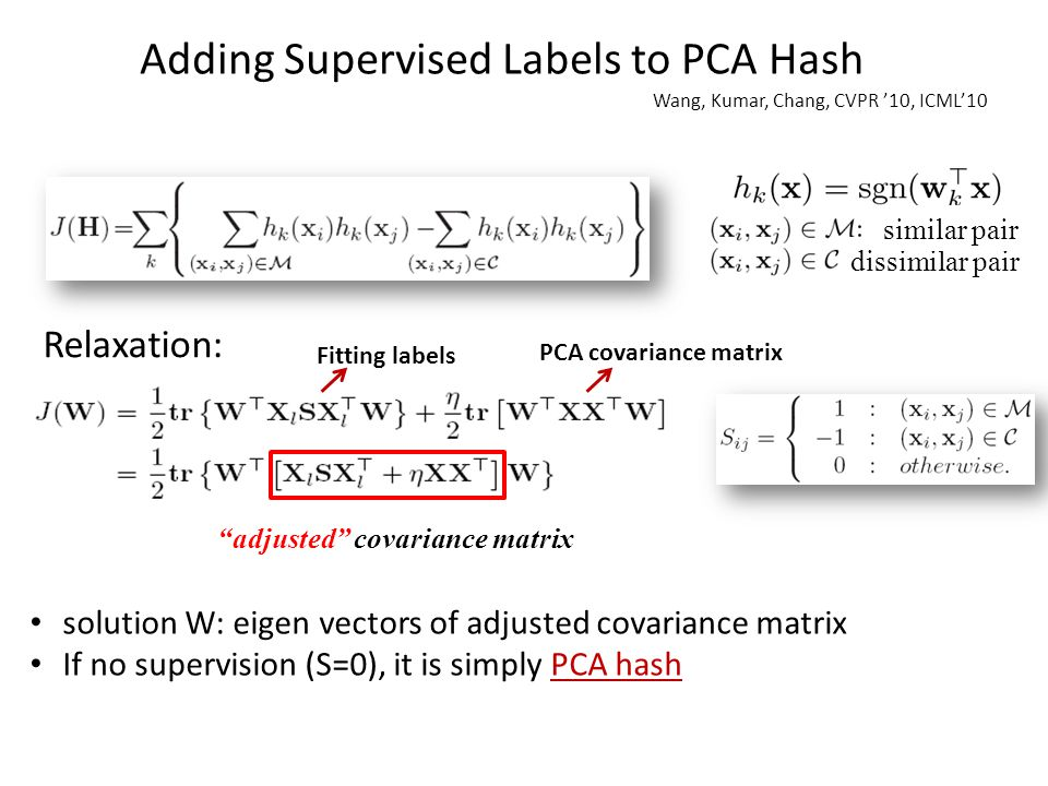 Adding Supervised Labels to PCA Hash Relaxation: Wang, Kumar, Chang, CVPR '10, ICML'10 adjusted covariance matrix solution W: eigen vectors of adjusted covariance matrix If no supervision (S=0), it is simply PCA hash Fitting labels PCA covariance matrix dissimilar pair similar pair