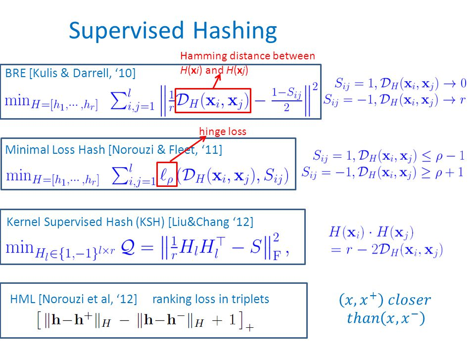 Supervised Hashing Minimal Loss Hash [Norouzi & Fleet, '11] BRE [Kulis & Darrell, '10] Hamming distance between H(x i ) and H(x j ) hinge loss Kernel Supervised Hash (KSH) [Liu&Chang '12] HML [Norouzi et al, '12]ranking loss in triplets