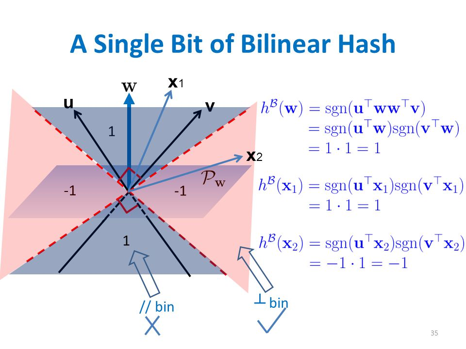 A Single Bit of Bilinear Hash 35 u v 1 1 x1x1 x2x2 // bin ┴ bin