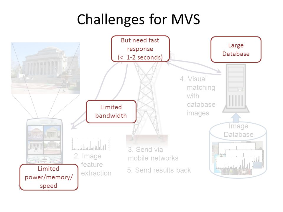 Challenges for MVS Image Database 1. Take a picture 2.