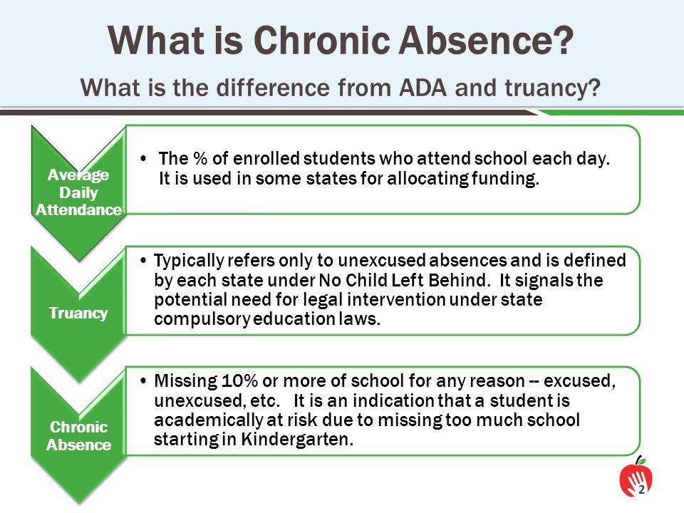 90% and even 95% ≠ A High Levels of Average Daily Attendance (ADA) Can Mask Chronic Absence 3 98% ADA = little chronic absence 95% ADA = don't know 93% ADA = significant chronic absence