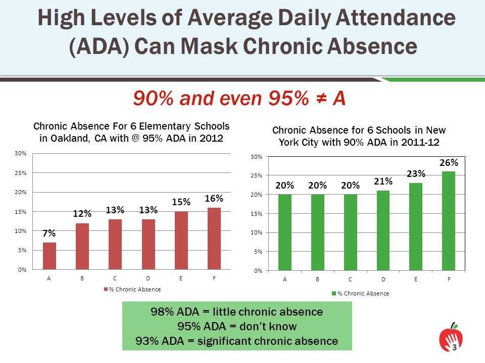 14 Students & Families Schools Actionable Data Positive Messaging Capacity Building Shared Accountability Is accurate, accessible, and regularly reported Expands ability to interpret data and work together to adopt best practices Conveys why building a habit of attendance is important and what chronic absence is Ensures monitoring & incentives to address chronic absence Community District Ingredients for System-wide Success & Sustainability