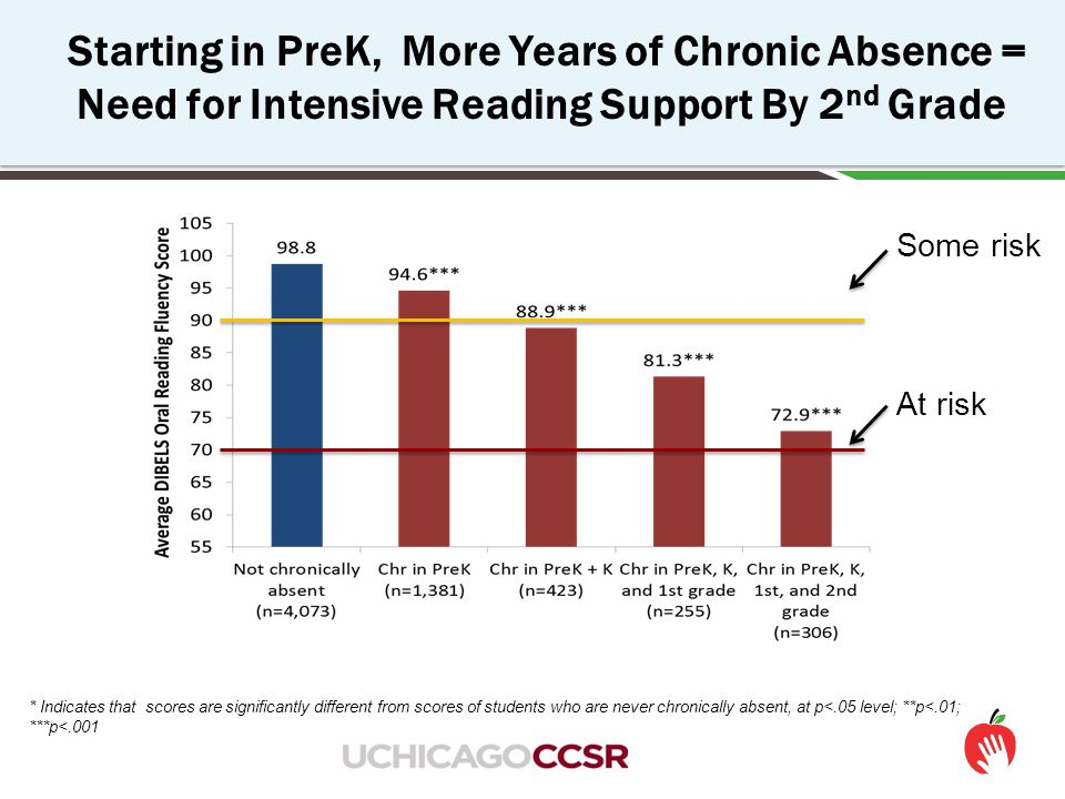 The Long-Term Impact of Chronic Kindergarten Absence is Most Troubling for Poor Children Source: ECLS-K data analyzed by National Center for Children in Poverty (NCCP) Note: Average academic performance reflects results of direct cognitive assessments conducted for ECLS-K.