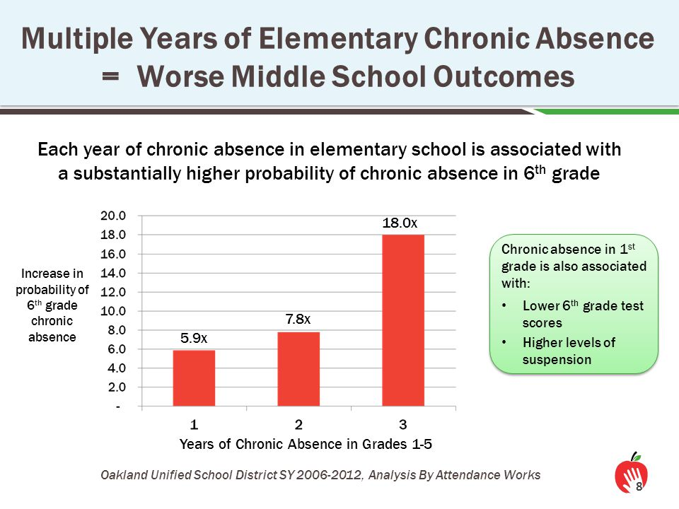 The Effects of Chronic Absence on Dropout Rates Are Cumulative 9 http://www.utahdataalliance.org/downloads/ChronicAbsenteeismResearchBrief.pdf