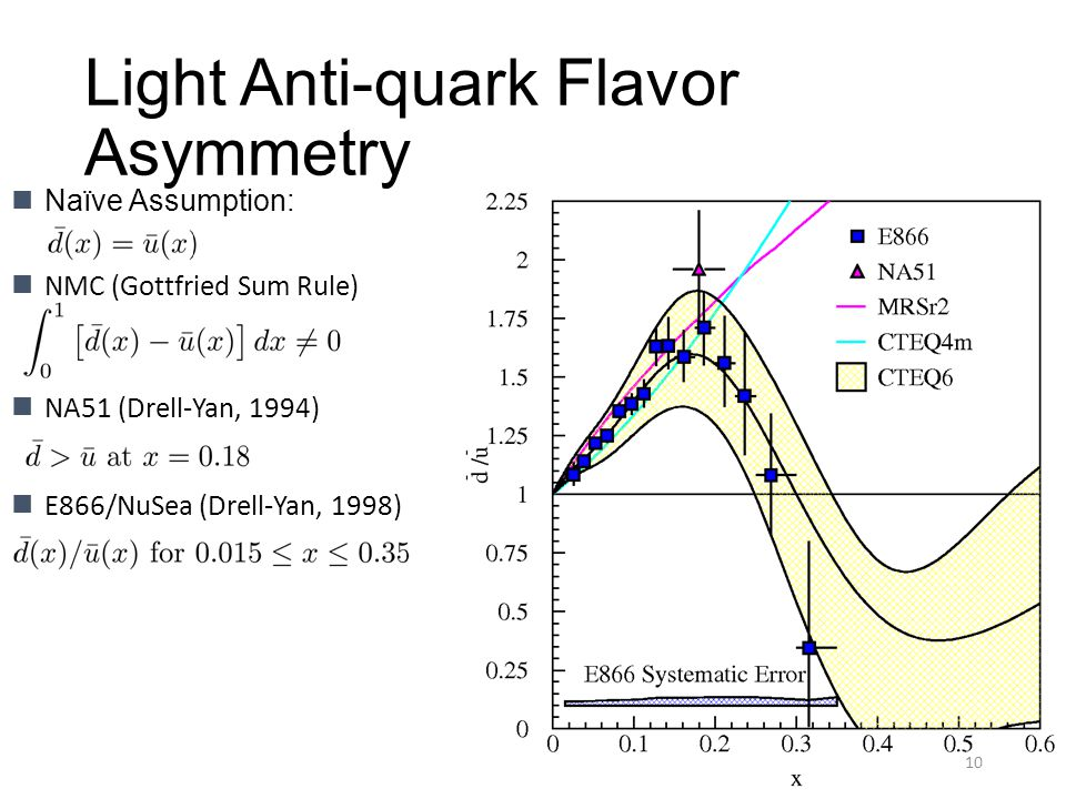 Light Anti-quark Flavor Asymmetry Naïve Assumption: 10 NA51 (Drell-Yan, 1994) E866/NuSea (Drell-Yan, 1998) NMC (Gottfried Sum Rule)