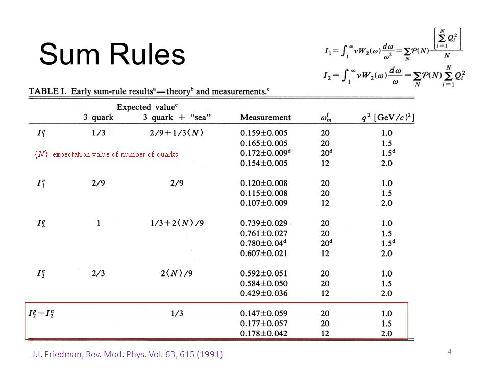 Sum Rules 4 J.I. Friedman, Rev. Mod. Phys. Vol. 63, 615 (1991)