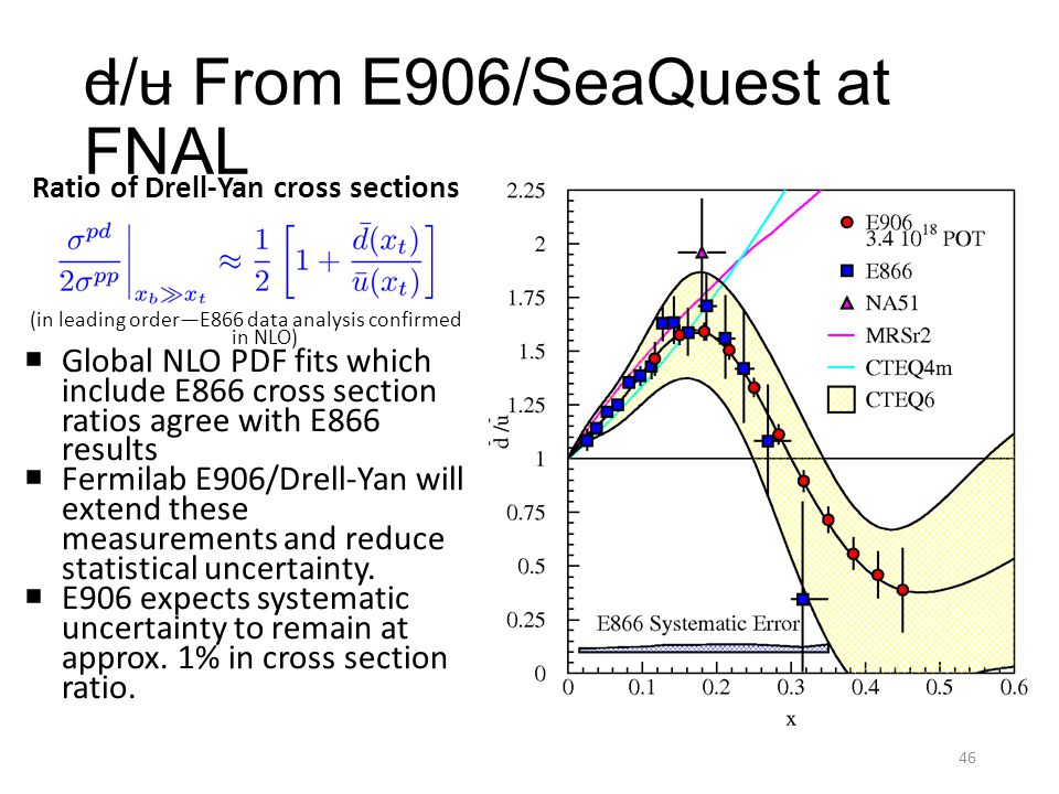 d/u From E906/SeaQuest at FNAL Ratio of Drell-Yan cross sections (in leading order—E866 data analysis confirmed in NLO)  Global NLO PDF fits which in