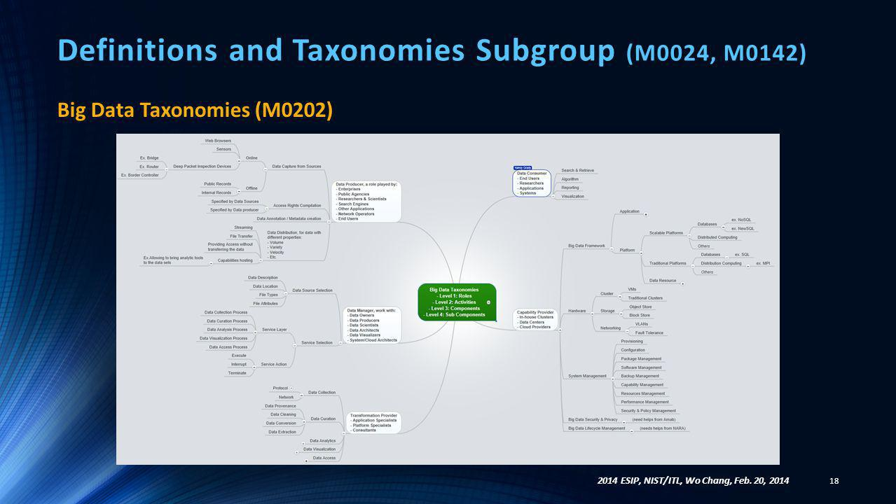 Definitions and Taxonomies Subgroup (M0024, M0142) Big Data Taxonomies (M0202) 18 2014 ESIP, NIST/ITL, Wo Chang, Feb. 20, 2014