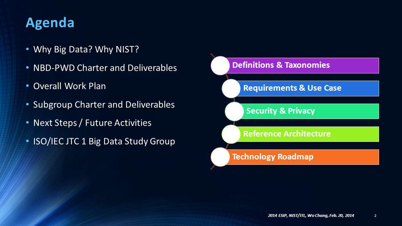 Agenda Why Big Data? Why NIST? NBD-PWD Charter and Deliverables Overall Work Plan Subgroup Charter and Deliverables Next Steps / Future Activities ISO
