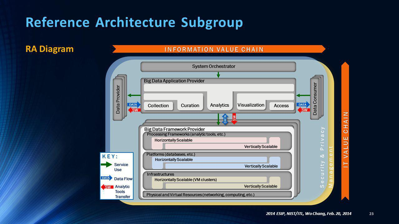 Reference Architecture Subgroup RA Diagram 23 2014 ESIP, NIST/ITL, Wo Chang, Feb. 20, 2014