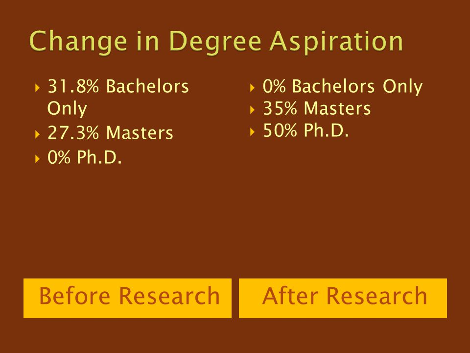 Before ResearchAfter Research  31.8% Bachelors Only  27.3% Masters  0% Ph.D.  0% Bachelors Only  35% Masters  50% Ph.D.