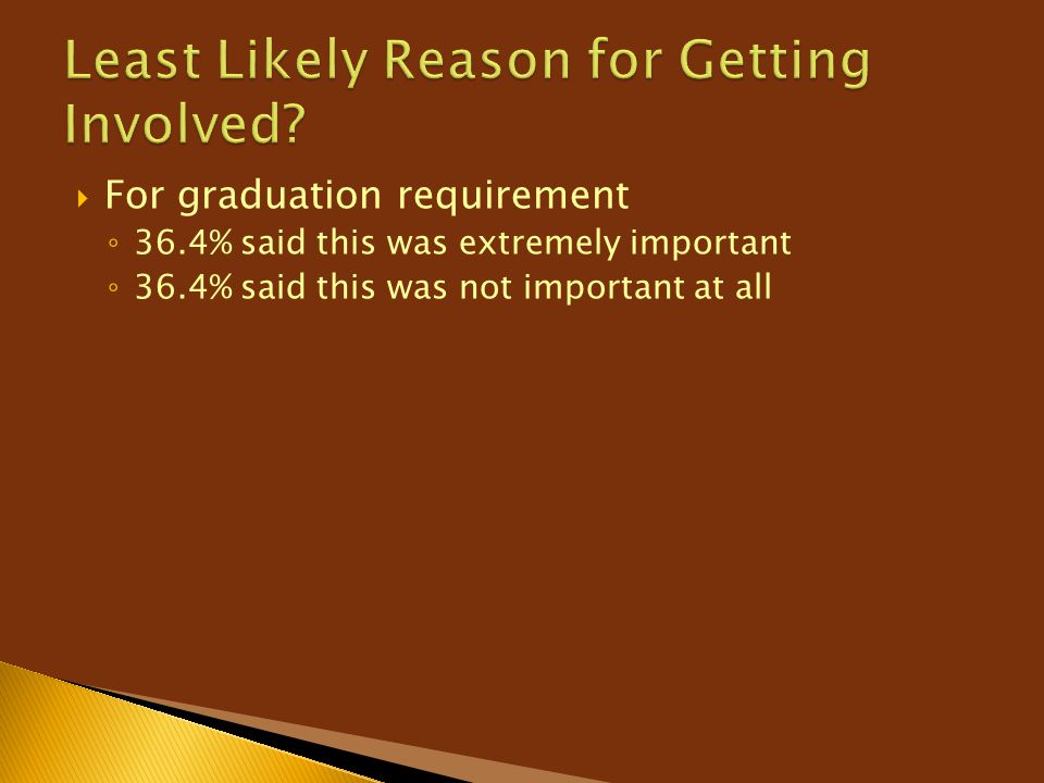  For graduation requirement ◦ 36.4% said this was extremely important ◦ 36.4% said this was not important at all