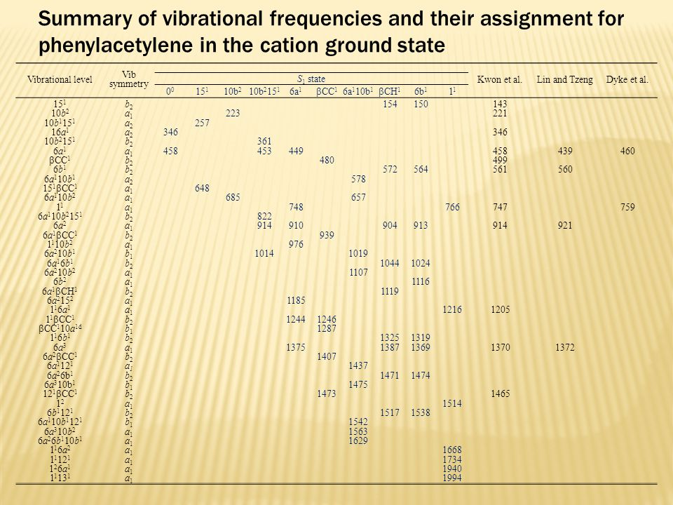 Vibrational level Vib symmetry Kwon et al.Lin and TzengDyke et al.