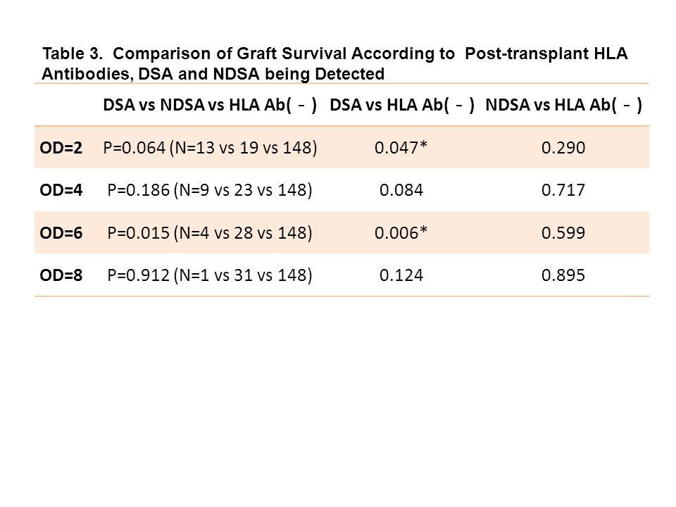 DSA vs NDSA vs HLA Ab( - )DSA vs HLA Ab( - )NDSA vs HLA Ab( - ) OD=2P=0.064 (N=13 vs 19 vs 148)0.047*0.290 OD=4P=0.186 (N=9 vs 23 vs 148)0.0840.717 OD=6P=0.015 (N=4 vs 28 vs 148)0.006*0.599 OD=8P=0.912 (N=1 vs 31 vs 148)0.1240.895 Table 3.