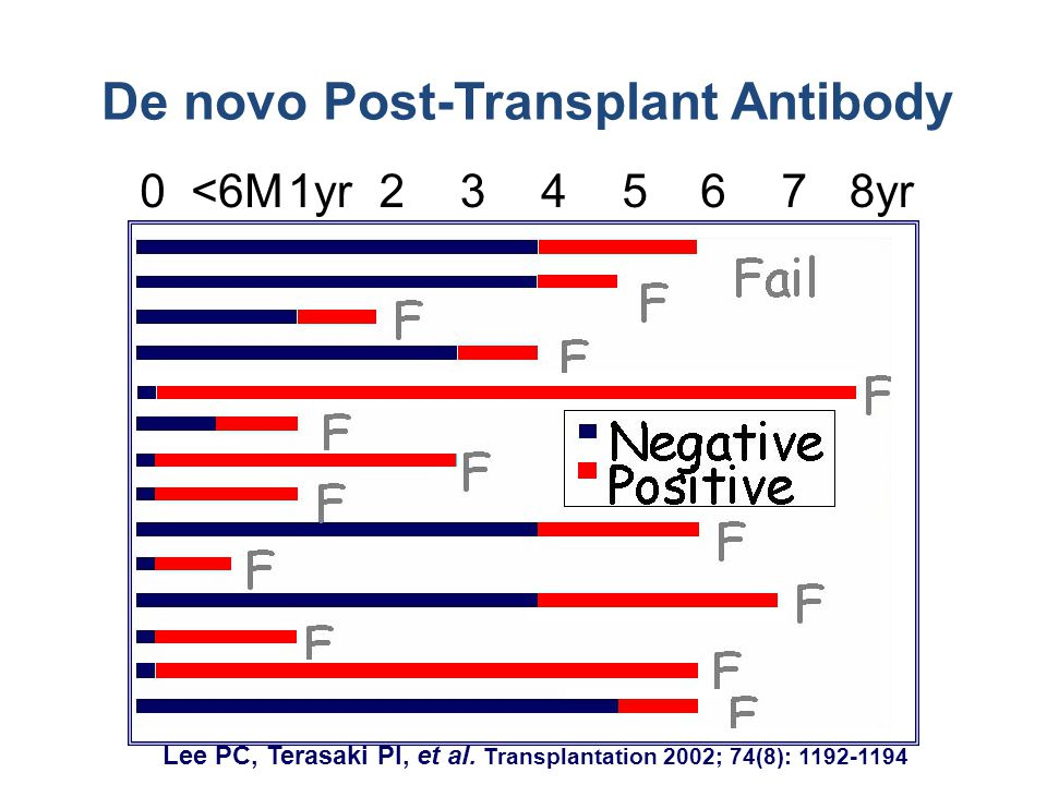 De novo Post-Transplant Antibody 0<6M1yr2345678yr Lee PC, Terasaki PI, et al.