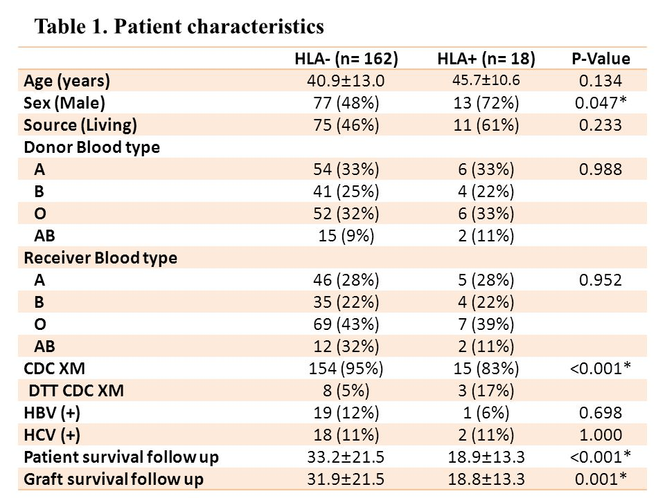 Table 1. Patient characteristics HLA- (n= 162)HLA+ (n= 18)P-Value Age (years)40.9±13.0 45.7±10.6 0.134 Sex (Male)77 (48%)13 (72%)0.047* Source (Living