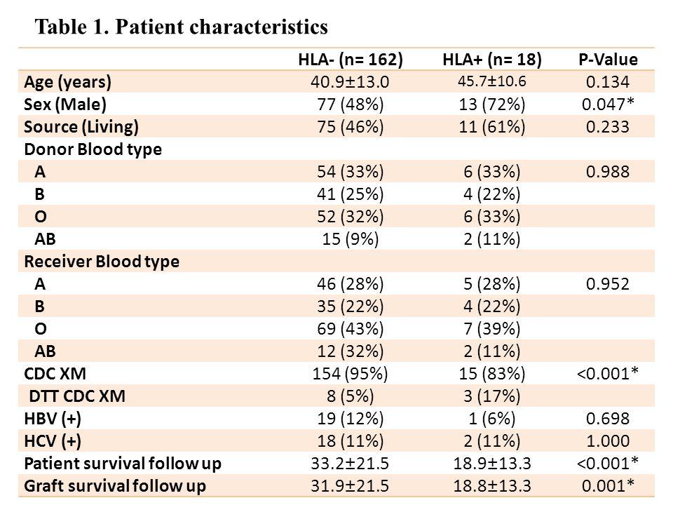 Figure 1. Pre- Transplant HLA Antibodies being Detected