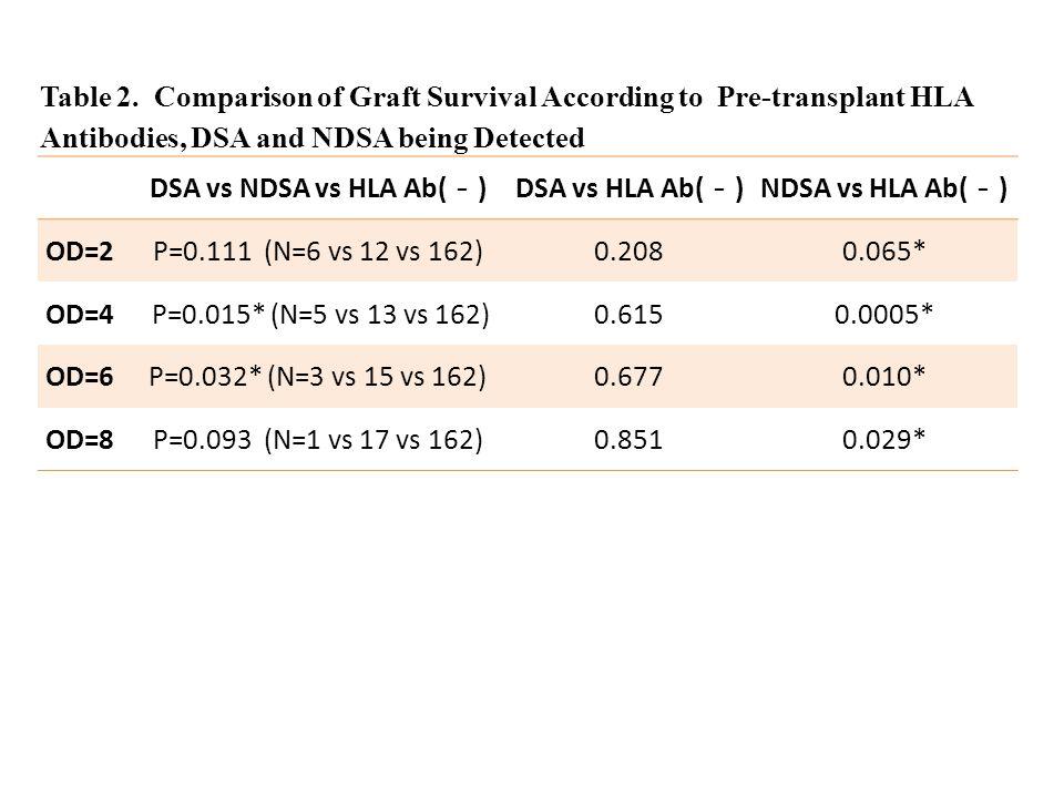 DSA vs NDSA vs HLA Ab( - )DSA vs HLA Ab( - )NDSA vs HLA Ab( - ) OD=2P=0.111 (N=6 vs 12 vs 162)0.2080.065* OD=4 P=0.015* (N=5 vs 13 vs 162)0.6150.0005* OD=6P=0.032* (N=3 vs 15 vs 162)0.6770.010* OD=8P=0.093 (N=1 vs 17 vs 162)0.8510.029* Table 2.