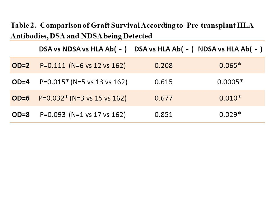 Figure 2. Post-transplant HLA Antibodies being Detected