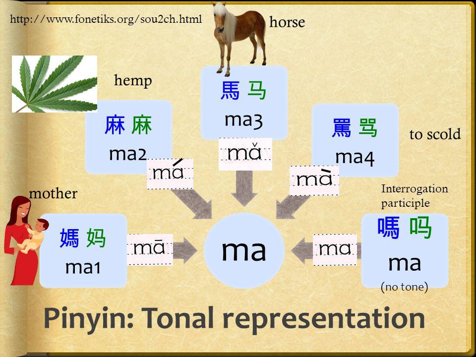 Pinyin: Tonal representation ma 媽 妈 ma1 麻 麻 ma2 馬 马 ma3 罵 骂 ma4 嗎 吗 ma (no tone) Interrogation participle http://www.fonetiks.org/sou2ch.html hemp mot
