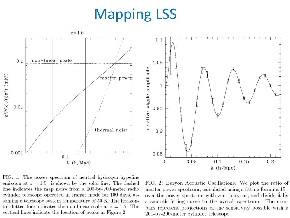 Mapping LSS