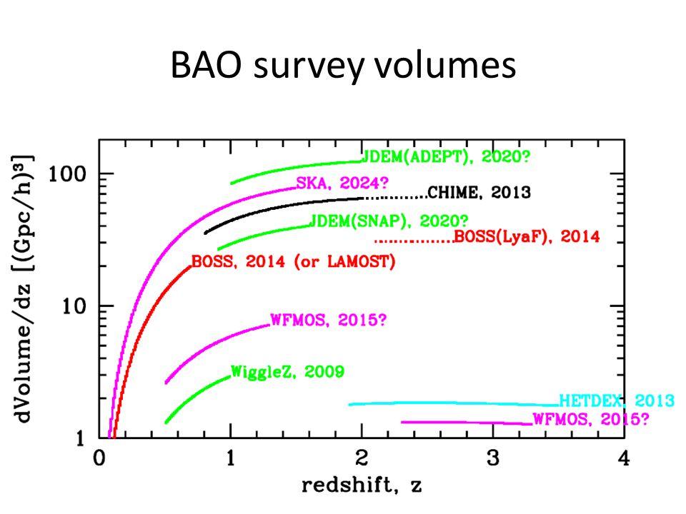 BAO survey volumes