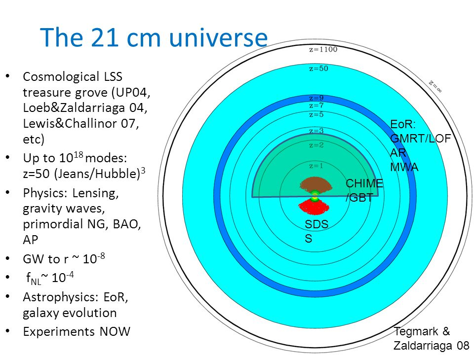 The 21 cm universe Cosmological LSS treasure grove (UP04, Loeb&Zaldarriaga 04, Lewis&Challinor 07, etc) Up to 10 18 modes: z=50 (Jeans/Hubble) 3 Physics: Lensing, gravity waves, primordial NG, BAO, AP GW to r ~ 10 -8 f NL ~ 10 -4 Astrophysics: EoR, galaxy evolution Experiments NOW Tegmark & Zaldarriaga 08 EoR: GMRT/LOF AR MWA CHIME /GBT SDS S