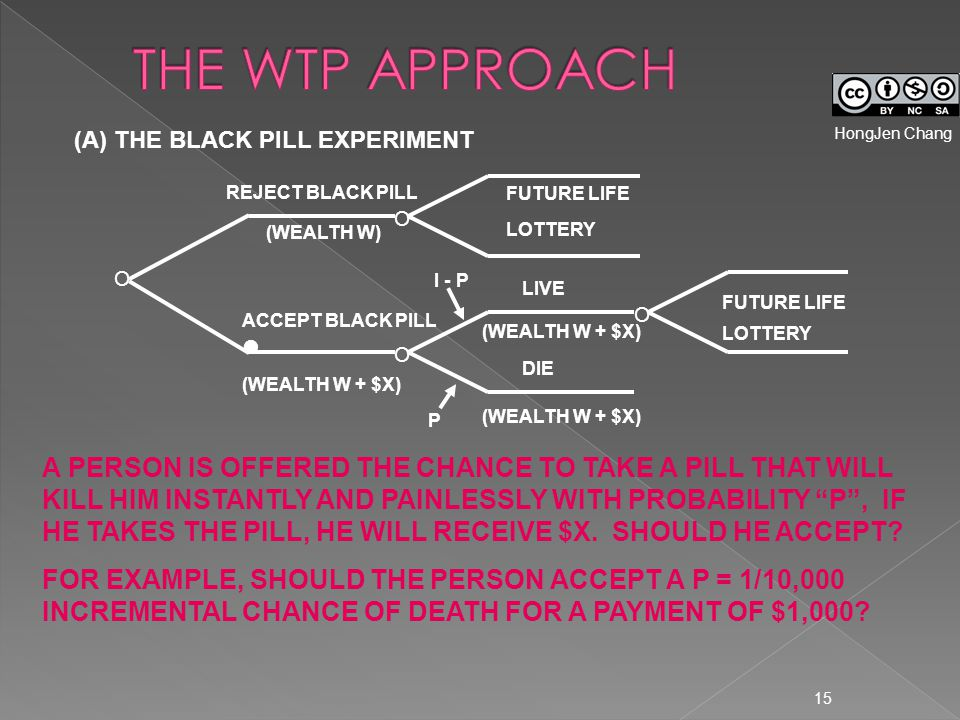 15 (A) THE BLACK PILL EXPERIMENT A PERSON IS OFFERED THE CHANCE TO TAKE A PILL THAT WILL KILL HIM INSTANTLY AND PAINLESSLY WITH PROBABILITY P , IF HE TAKES THE PILL, HE WILL RECEIVE $X.