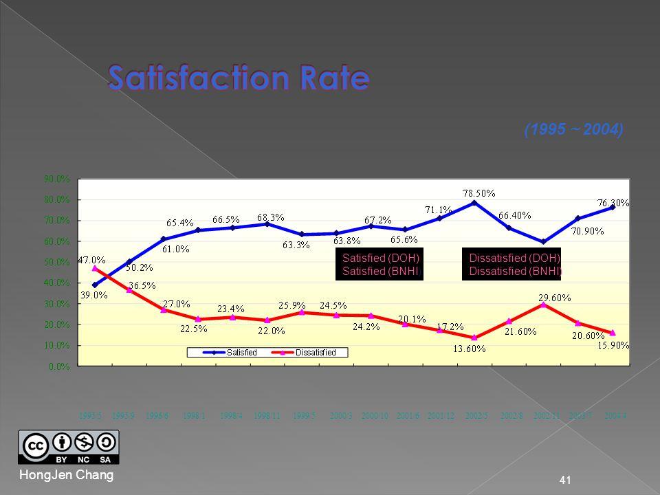 41 (1995 ~ 2004) Satisfied (DOH) Satisfied (BNHI) Dissatisfied (DOH) Dissatisfied (BNHI) 1995/5 1995/9 1996/6 1998/1 1998/4 1998/11 1999/5 2000/3 2000/10 2001/6 2001/12 2002/5 2002/8 2002/11 2003/7 2004/4 HongJen Chang
