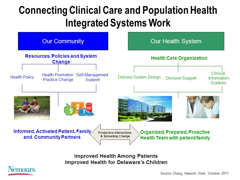 Connecting Clinical Care and Population Health Integrated Systems Work Our CommunityOur Health System Resources, Policies and System Change Health Care Organization Health Policy Health Promotion Practice Change Self-Management Support Delivery System Design Decision Support Clinical Information Systems Productive Interactions & Spreading Change Informed, Activated Patient, Family and Community Partners Improved Health Among Patients Improved Health for Delaware's Children Source: Chang, Hassink, Werk, October, 2011 Organized, Prepared, Proactive Health Team with patient/family