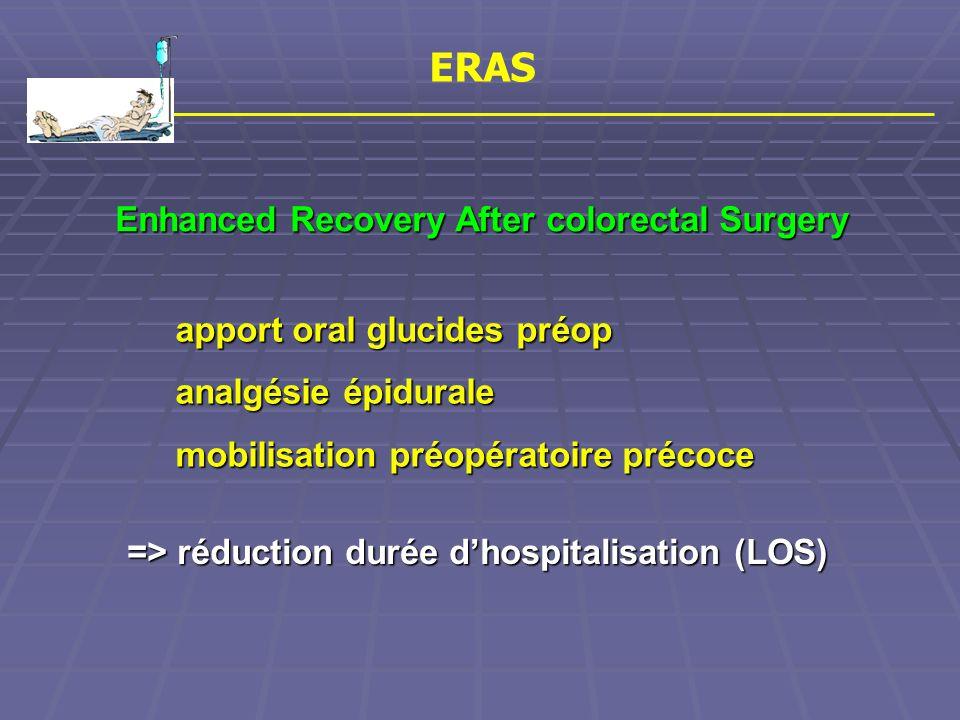 ERAS Enhanced Recovery After colorectal Surgery apport oral glucides préop analgésie épidurale mobilisation préopératoire précoce => réduction durée d'hospitalisation (LOS)
