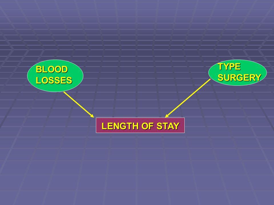 BLOODLOSSES TYPESURGERY
