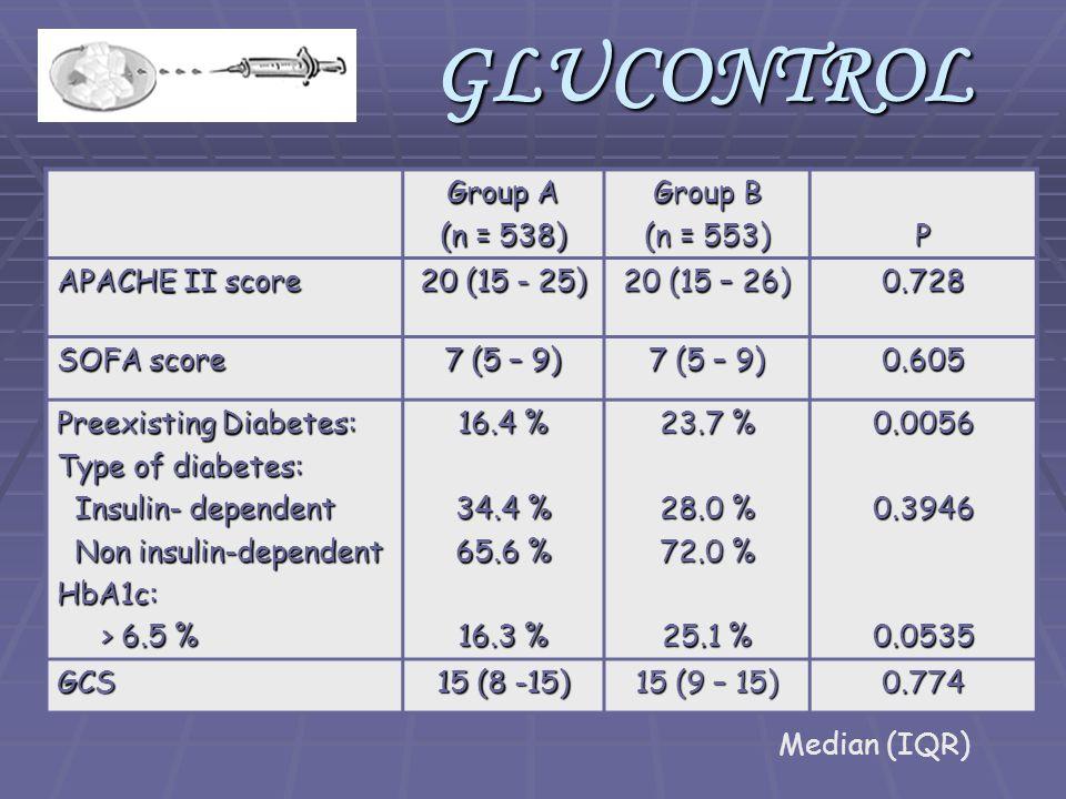 Group A (n = 538) Group B (n = 553) P APACHE II score 20 (15 - 25) 20 (15 – 26) 0.728 SOFA score 7 (5 – 9) 0.605 Preexisting Diabetes: Type of diabetes: Insulin- dependent Insulin- dependent Non insulin-dependent Non insulin-dependentHbA1c: > 6.5 % > 6.5 % 16.4 % 34.4 % 65.6 % 16.3 % 23.7 % 28.0 % 72.0 % 25.1 % 0.00560.39460.0535 GCS 15 (8 -15) 15 (9 – 15) 0.774 Median (IQR) GLUCONTROL