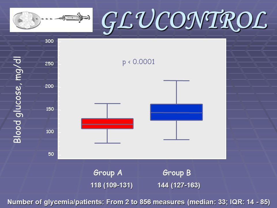 300 250 200 150 100 50 Group AGroup B p < 0.0001 GLUCONTROL 118 (109-131) 144 (127-163) Number of glycemia/patients: From 2 to 856 measures (median: 3