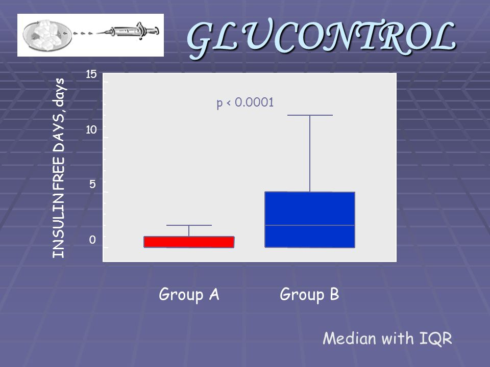 Group A INSULIN FREE DAYS, days Group B 15 10 5 0 p < 0.0001GLUCONTROL Median with IQR