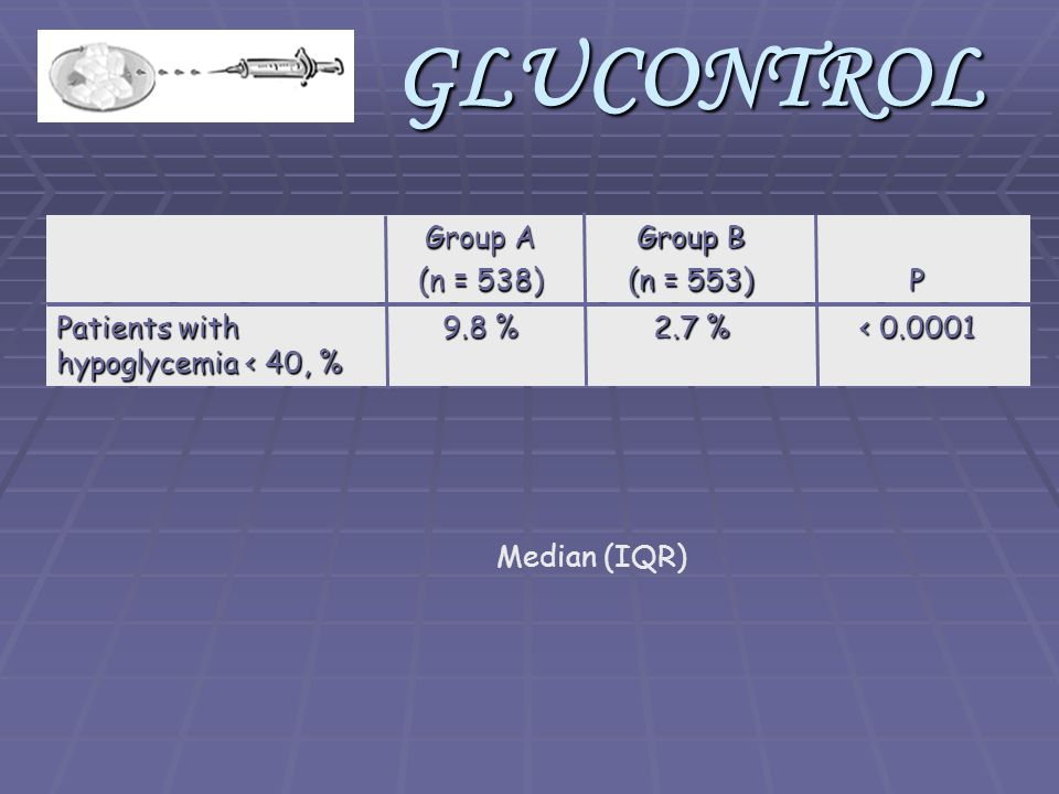 Median (IQR)GLUCONTROL < 0.0001 2.7 % 9.8 % Patients with hypoglycemia < 40, % P Group B (n = 553) Group A (n = 538)