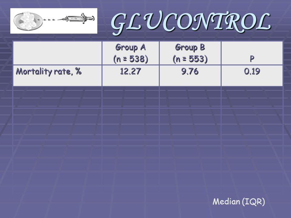 0.199.7612.27 Mortality rate, % P Group B (n = 553) Group A (n = 538) Median (IQR)GLUCONTROL