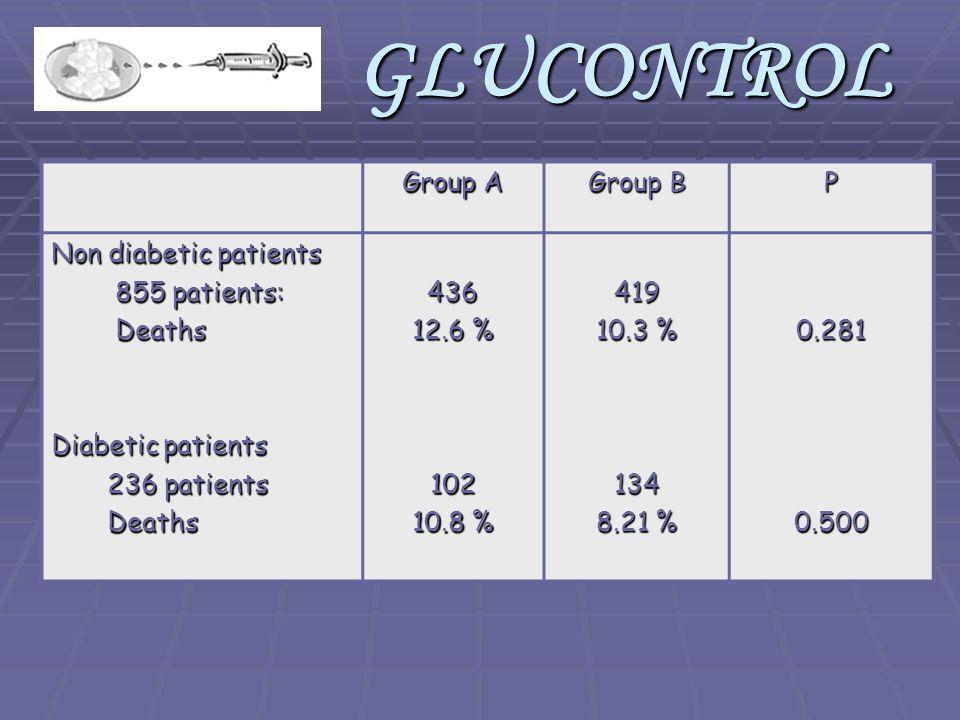 Group A Group B P Non diabetic patients 855 patients: 855 patients: Deaths Deaths Diabetic patients 236 patients 236 patients Deaths Deaths436 12.6 % 102 10.8 % 419 10.3 % 134 8.21 % 0.2810.500GLUCONTROL