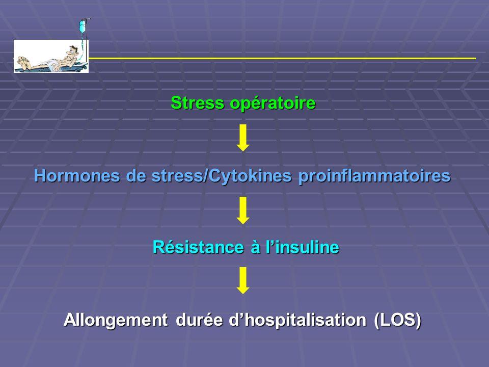 Stress opératoire Allongement durée d'hospitalisation (LOS) Hormones de stress/Cytokines proinflammatoires Résistance à l'insuline