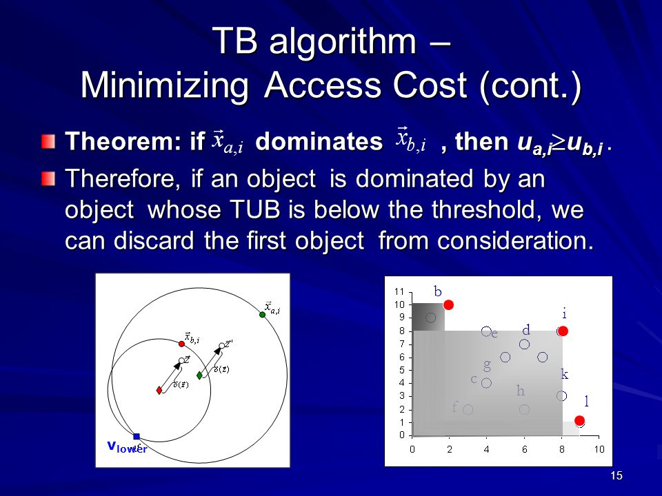 15 TB algorithm – Minimizing Access Cost (cont.) Theorem: if dominates, then u a,i  u b,i.
