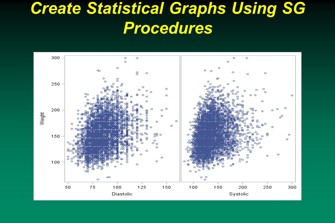 Create Statistical Graphs Using SG Procedures