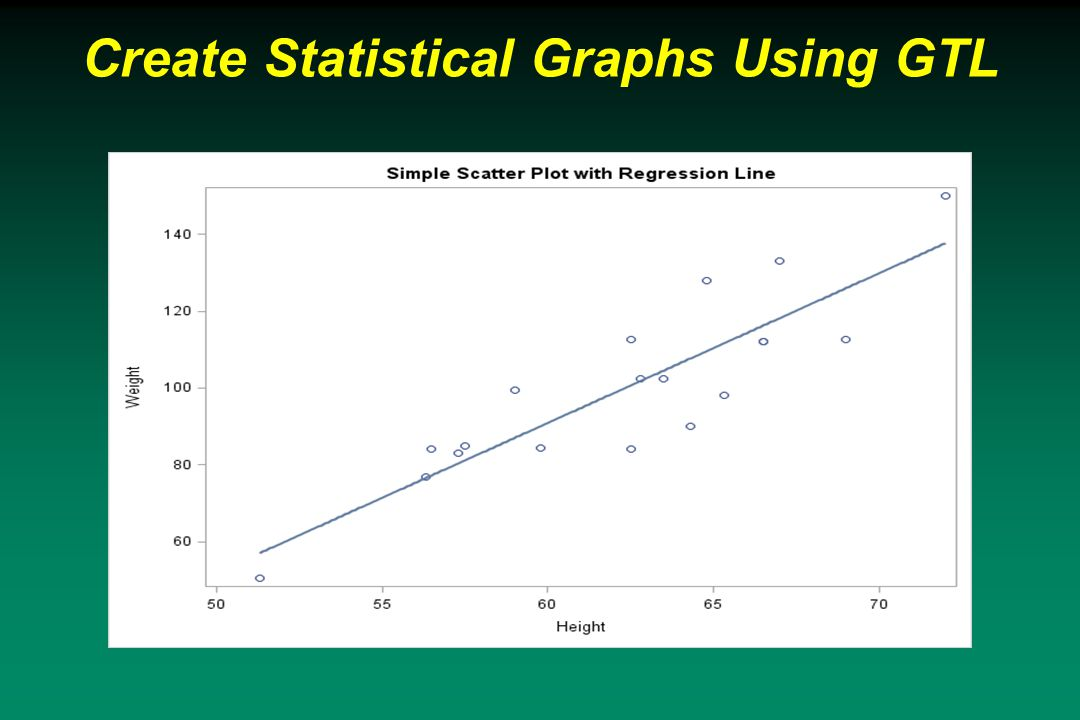Create Statistical Graphs Using GTL