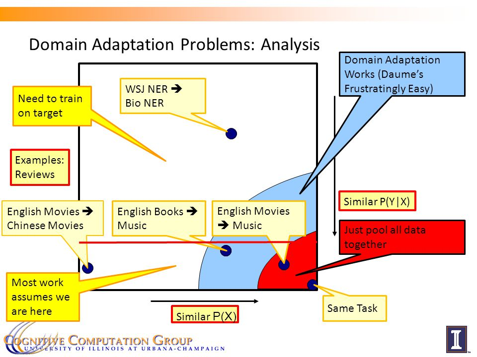 Domain Adaptation Problems: Analysis Similar P(X) Similar P(Y|X) c English Movies  Chinese Movies English Books  Music English Movies  Music WSJ NER  Bio NER Examples: Reviews Domain Adaptation Works (Daume's Frustratingly Easy) Same Task Just pool all data together Need to train on target Most work assumes we are here