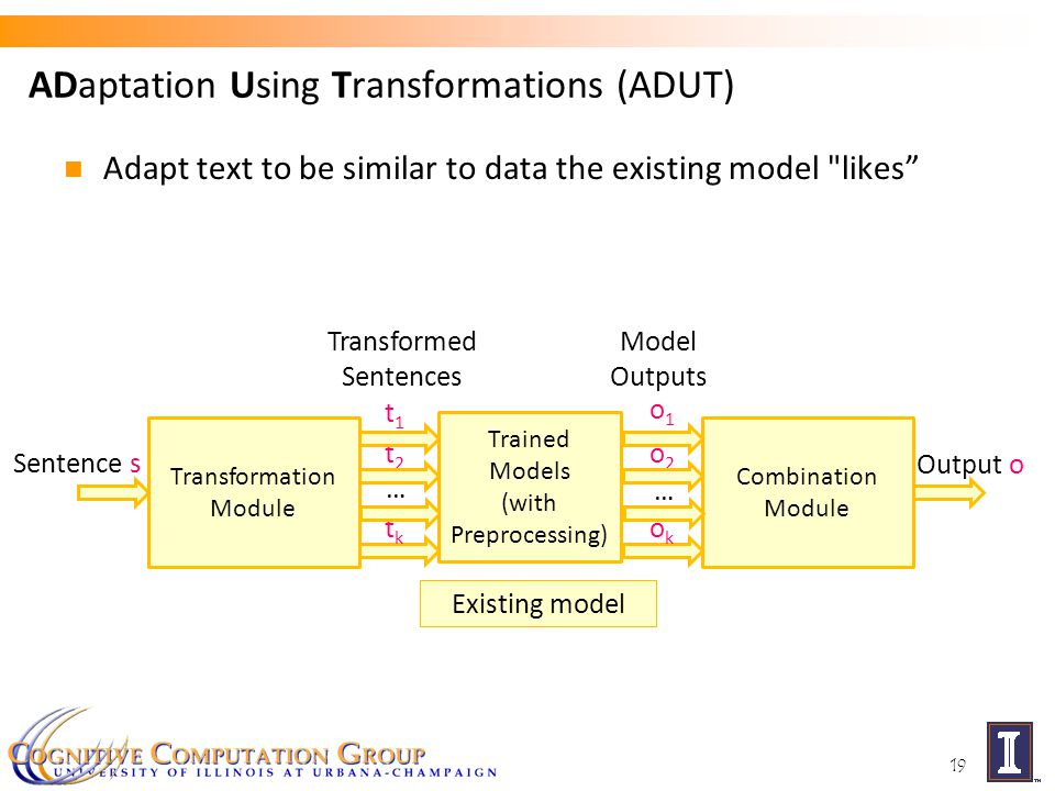 … o2o2 … t2t2 Transformation Module Combination Module ADaptation Using Transformations (ADUT) 19 t1t1 Transformed Sentences tktk Model Outputs o1o1 okok Output o Trained Models (with Preprocessing) Sentence s Existing model Adapt text to be similar to data the existing model likes