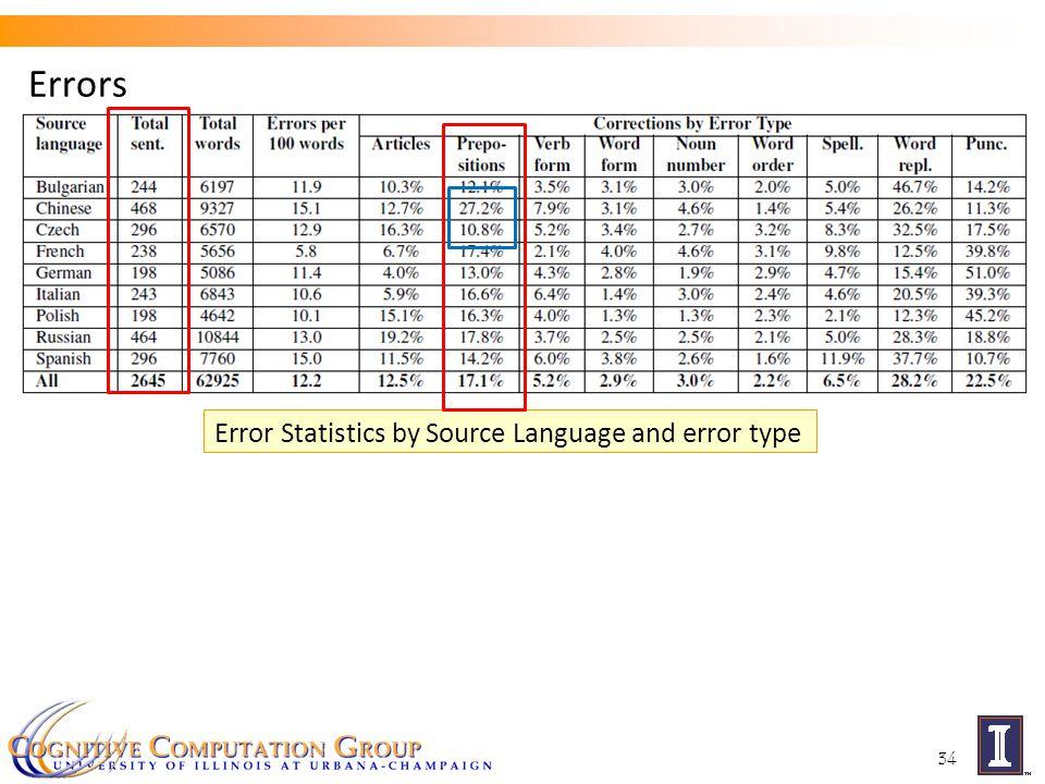 Errors 34 Error Statistics by Source Language and error type