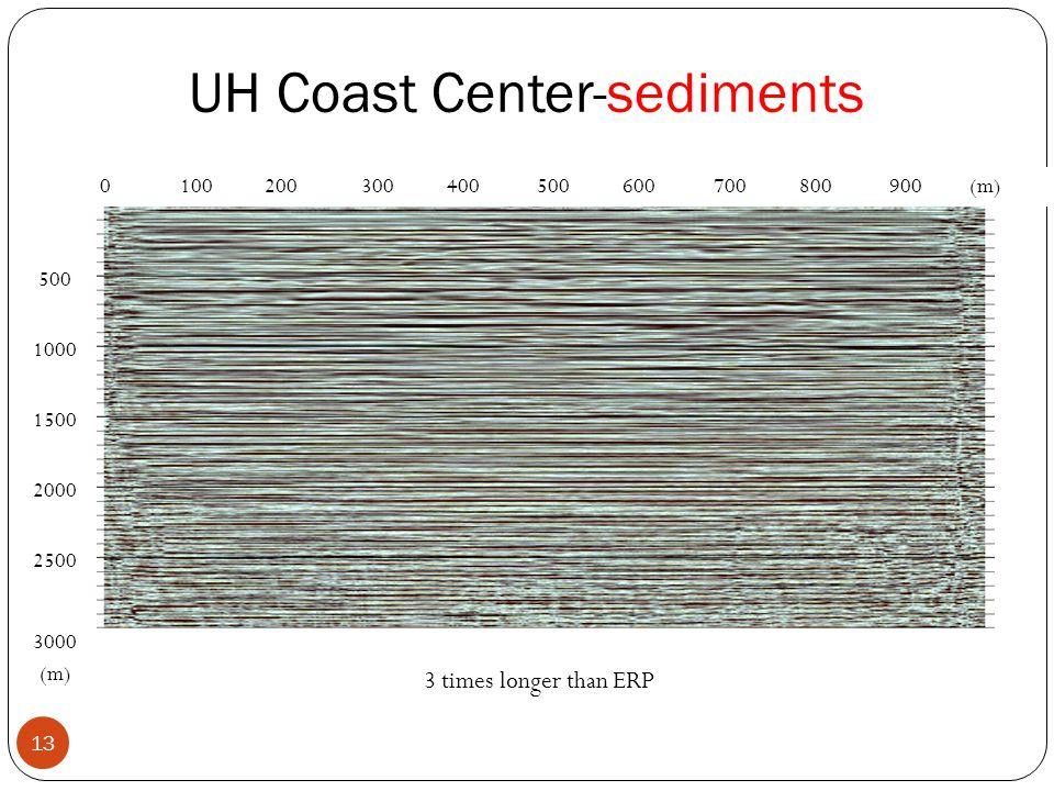 13 UH Coast Center-sediments 500 1000 1500 2000 2500 3000 (m) 0 100 200 300 400 500 600 700 800 900 (m) 3 times longer than ERP