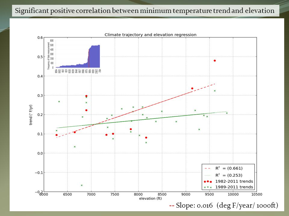 -- Slope: 0.016 (deg F/year/ 1000ft) Significant positive correlation between minimum temperature trend and elevation