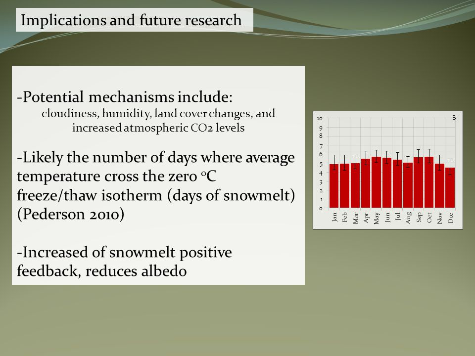 Implications and future research -Potential mechanisms include: cloudiness, humidity, land cover changes, and increased atmospheric CO2 levels -Likely the number of days where average temperature cross the zero o C freeze/thaw isotherm (days of snowmelt) (Pederson 2010) -Increased of snowmelt positive feedback, reduces albedo